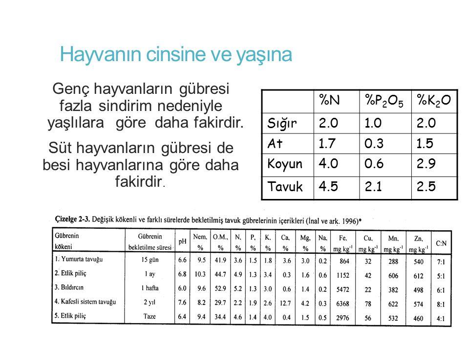 Ahır Gübresinin Muhafazası ve Olgunlaştırılması  Önemi: Ahır gübresinin bitkilere faydalı olabilmesi için içinde bulundurduğu C/N oranı büyük önem taşımaktadır.