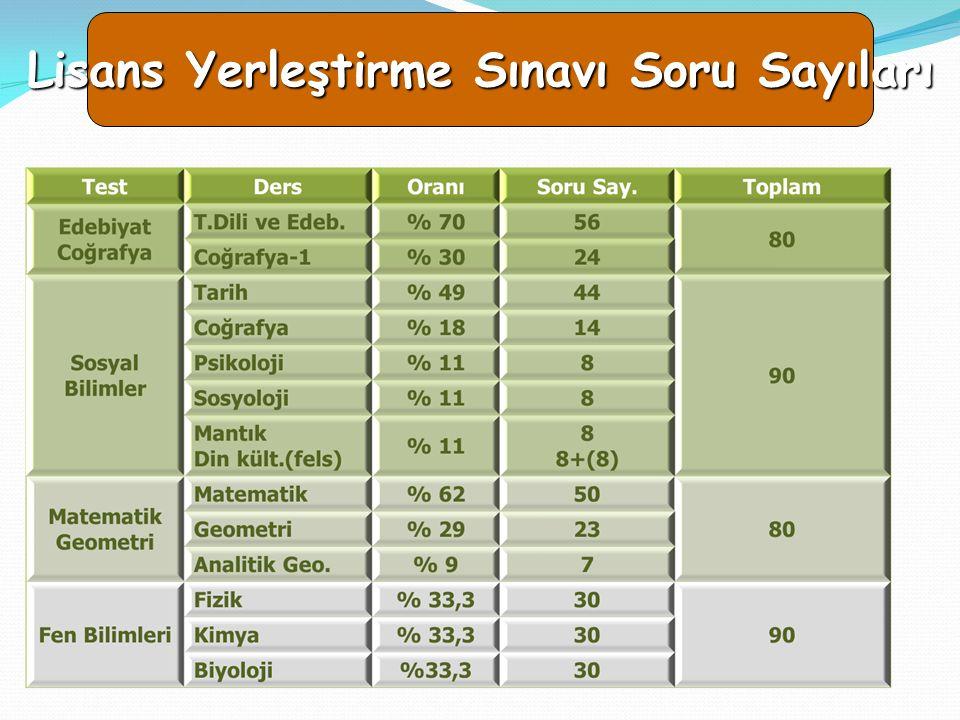 23 LYS SORU SAYILARI VE SÜRELERİ TEST TESTİN KAPSAMI SORU SAYISI LYS-1 MatematikGeometri5030 LYS-2 FizikKimyaBiyoloji303030 LYS-3 Türk Dili ve Edb. Co