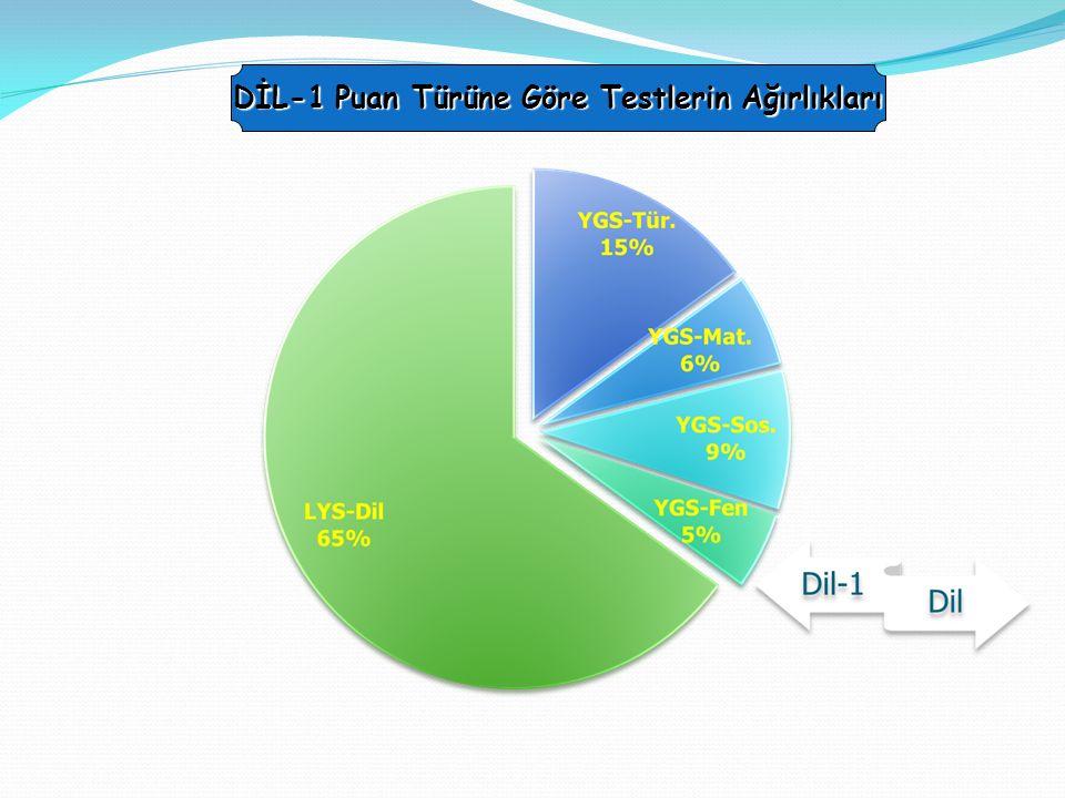 TS (SÖZEL) PUAN TÜRLERİ PUAN TÜRÜ TESTLERİN AĞIRLIKLARI (% OLARAK) TÜRKTEMEL MATSOSYALBİL.FEN BİLT.DİLİ YGS COĞ-2TARİHCOĞ-2FEL G.