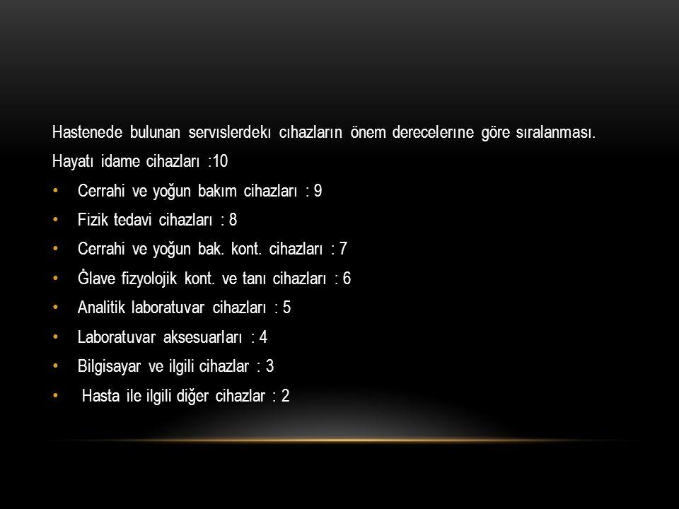 Hastenede bulunan servıslerdekı cıhazların önem derecelerıne göre sıralanması. Hayatı idame cihazları :10 Cerrahi ve yoğun bakım cihazları : 9 Fizik t