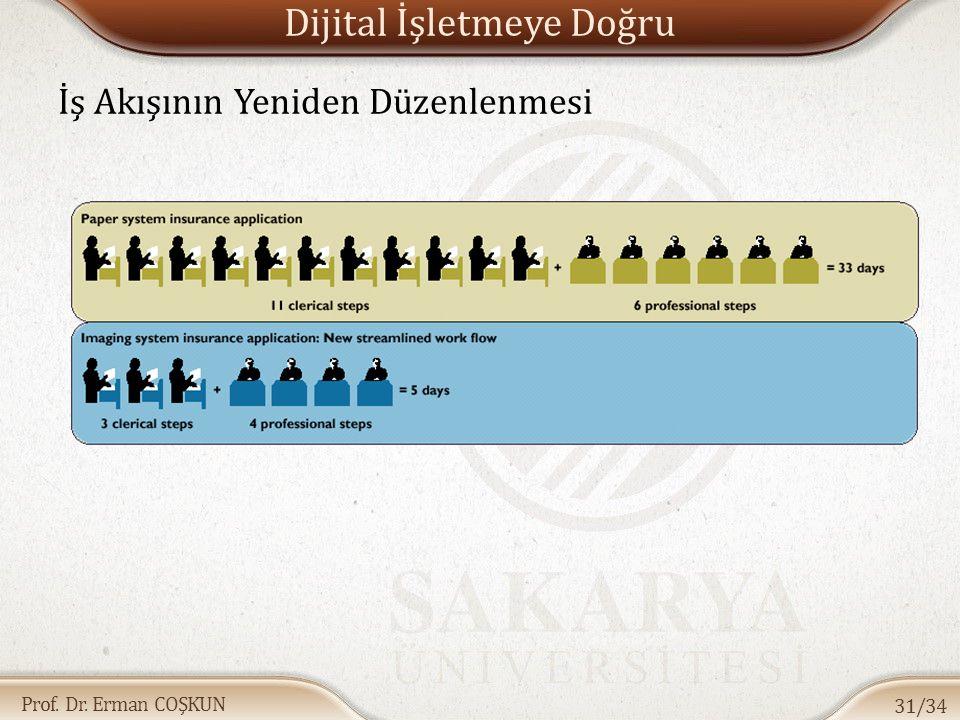 Prof. Dr. Erman COŞKUN Dijital İşletmeye Doğru İş Akışının Yeniden Düzenlenmesi 31/34