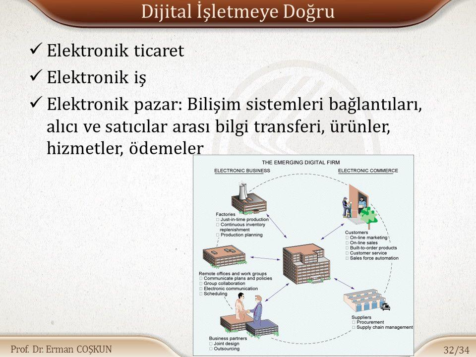 Prof. Dr. Erman COŞKUN Dijital İşletmeye Doğru Elektronik ticaret Elektronik iş Elektronik pazar: Bilişim sistemleri bağlantıları, alıcı ve satıcılar