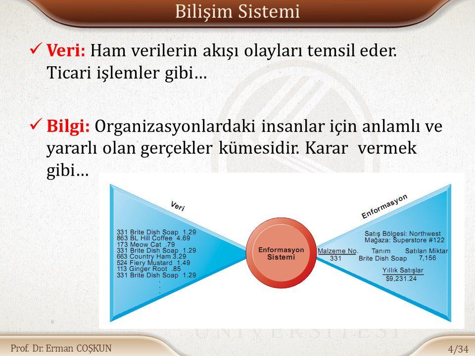 Prof. Dr. Erman COŞKUN Bilişim Sistemi Veri: Ham verilerin akışı olayları temsil eder. Ticari işlemler gibi… Bilgi: Organizasyonlardaki insanlar için