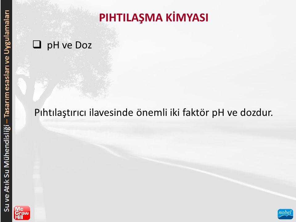 PIHTILAŞMA KİMYASI  pH ve Doz Pıhtılaştırıcı ilavesinde önemli iki faktör pH ve dozdur.