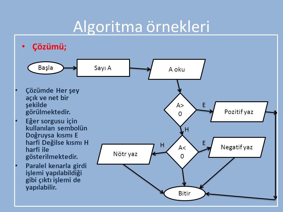 Algoritma örnekleri Çözümü; Başla Sayı A A oku A> 0 Bitir A< 0 Pozitif yaz Nötr yaz Negatif yaz E H E H Çözümde Her şey açık ve net bir şekilde görülm