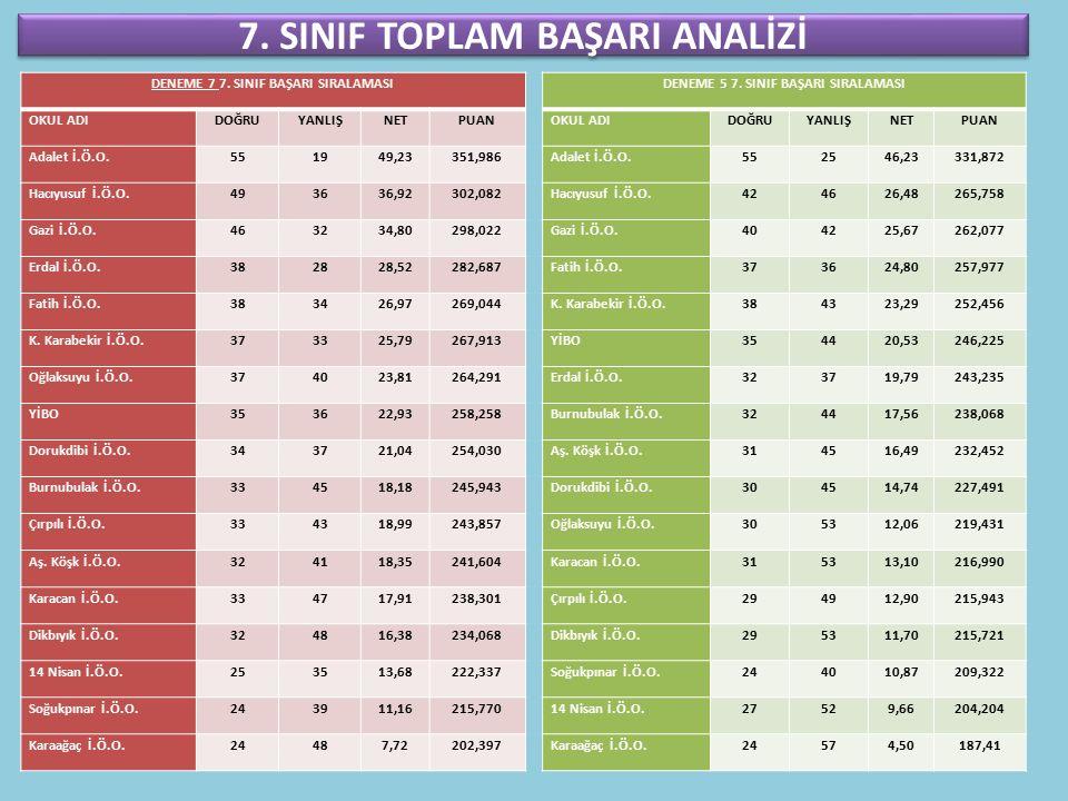 7. SINIF TOPLAM BAŞARI ANALİZİ DENEME 7 7.