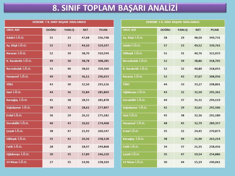 8. SINIF TOPLAM BAŞARI ANALİZİ DENEME 7 8.