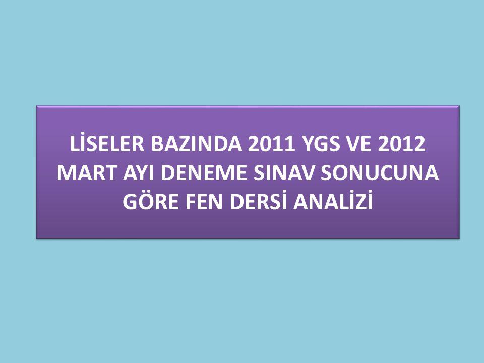 LİSELER BAZINDA 2011 YGS VE 2012 MART AYI DENEME SINAV SONUCUNA GÖRE FEN DERSİ ANALİZİ