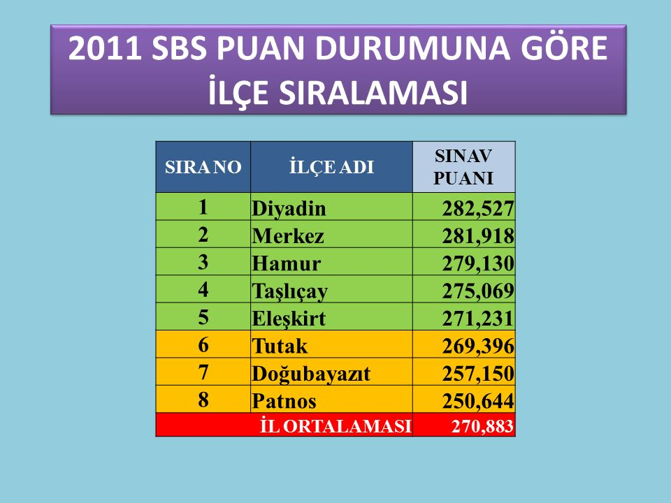 KARACAN İ.O MATEMATİİK DERSİDOĞRUYANLIŞNET 2011 SBS (8.SINIF) 3,6311,09 2012 HEDEF (8.SINIF) 5.