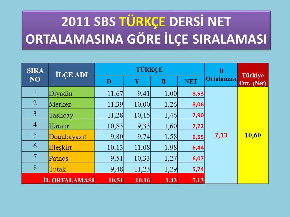 DORUKDİBİ İ.O YABANCI DİL DERSİ DOĞRUYANLIŞNET 2011 SBS (8.SINIF) 4,467,30 2012 HEDEF (8.SINIF) 5.