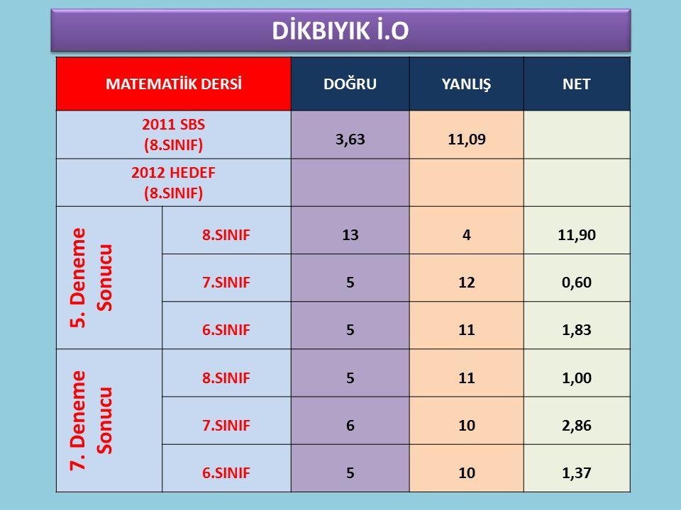 DİKBIYIK İ.O MATEMATİİK DERSİDOĞRUYANLIŞNET 2011 SBS (8.SINIF) 3,6311,09 2012 HEDEF (8.SINIF) 5.