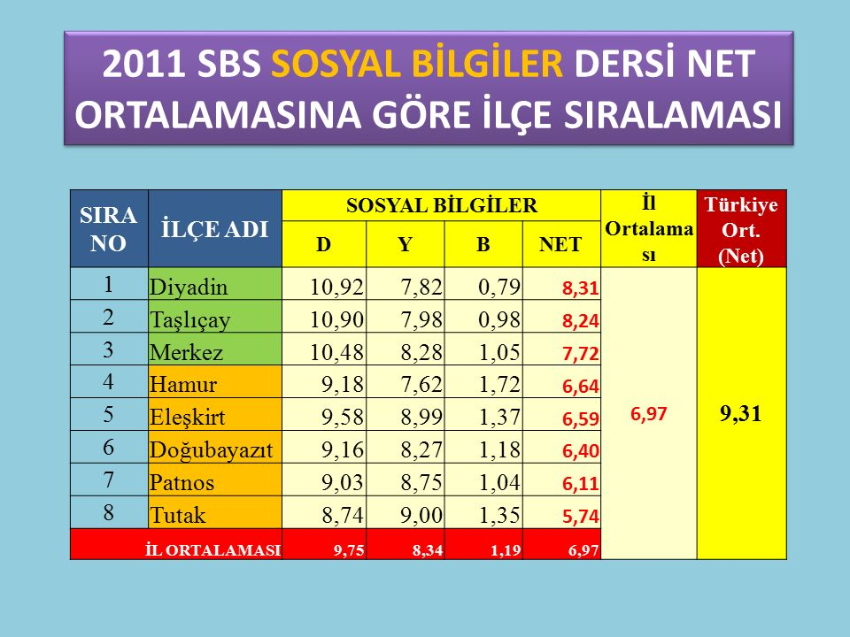 2011 SBS SOSYAL BİLGİLER DERSİ NET ORTALAMASINA GÖRE İLÇE SIRALAMASI SIRA NO İLÇE ADI SOSYAL BİLGİLER İl Ortalama sı Türkiye Ort.