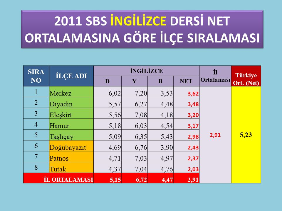 KARAAĞAÇ İ.O YABANCI DİL DERSİ DOĞRUYANLIŞNET 2011 SBS (8.SINIF) 4,576,86 2012 HEDEF (8.SINIF) 5.