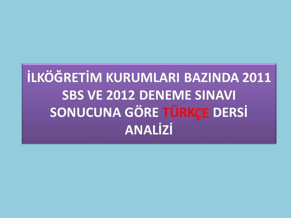 KARACAN İ.O SOSYAL BİLGİLER DERSİ DOĞRUYANLIŞNET 2011 SBS (8.SINIF) 9,819,09 2012 HEDEF (8.SINIF) 5.