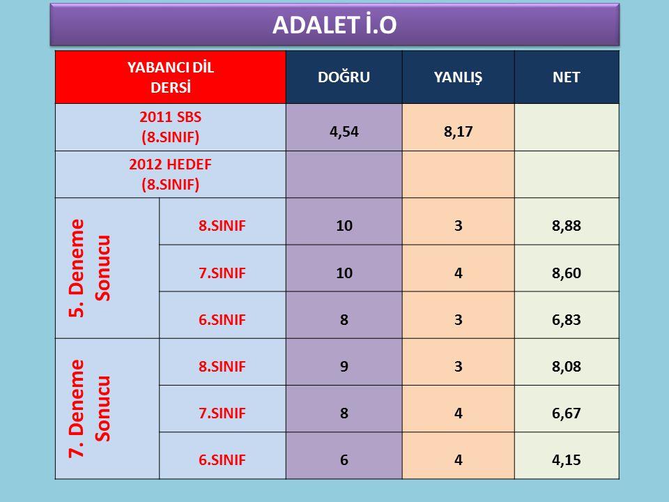 ADALET İ.O YABANCI DİL DERSİ DOĞRUYANLIŞNET 2011 SBS (8.SINIF) 4,548,17 2012 HEDEF (8.SINIF) 5.
