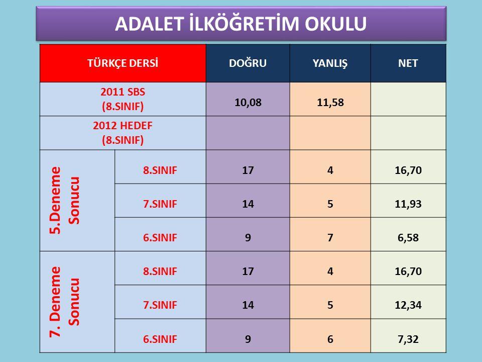 FATİH İ.O FEN VE TEKNOLOJİ DERSİ DOĞRUYANLIŞNET 2011 SBS (8.SINIF) 7,808,60 2012 HEDEF (8.SINIF) 5.