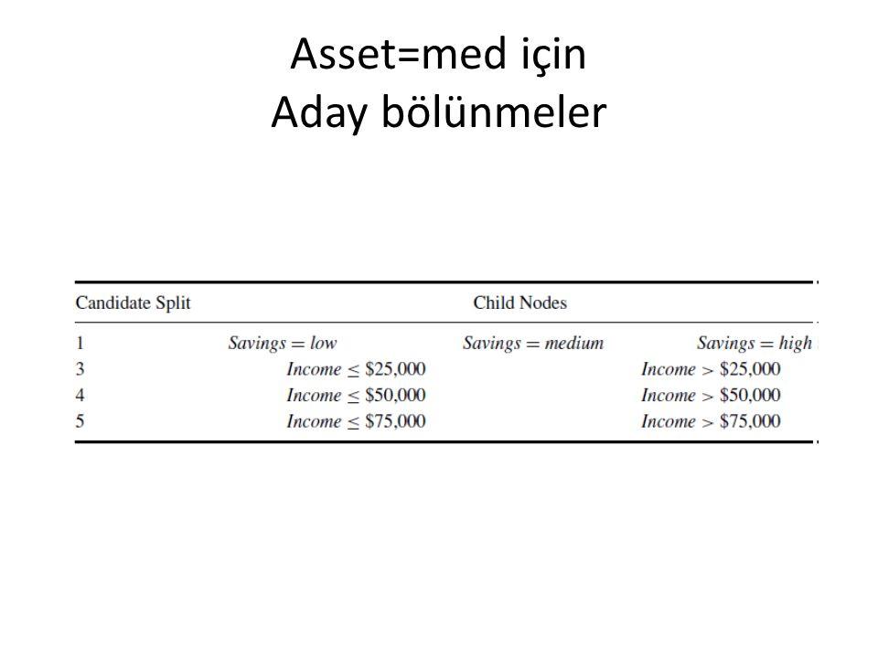 Asset=med için Aday bölünmeler