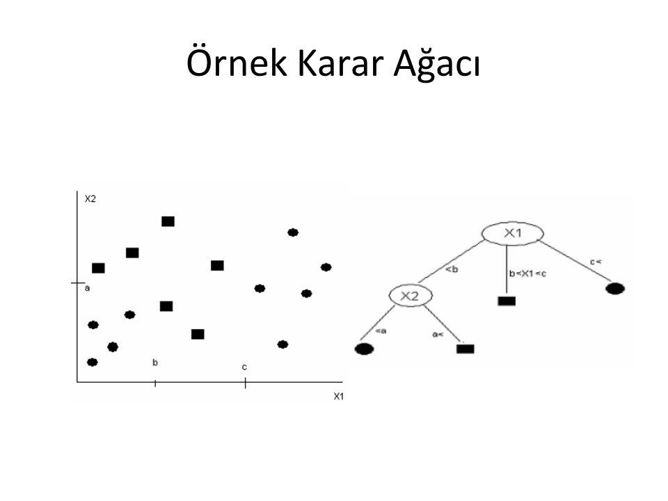Karar Ağacı Oluşturma Tüm veri kümesi ile karar ağacı oluşturulmaya başlanır.