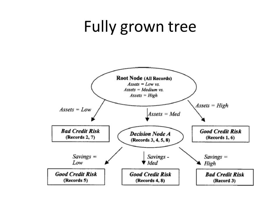 ID3 kapasite ve kısıtları Sadece tek bir hipotez ile karar ağaçları alanını aramayı sürdürür.