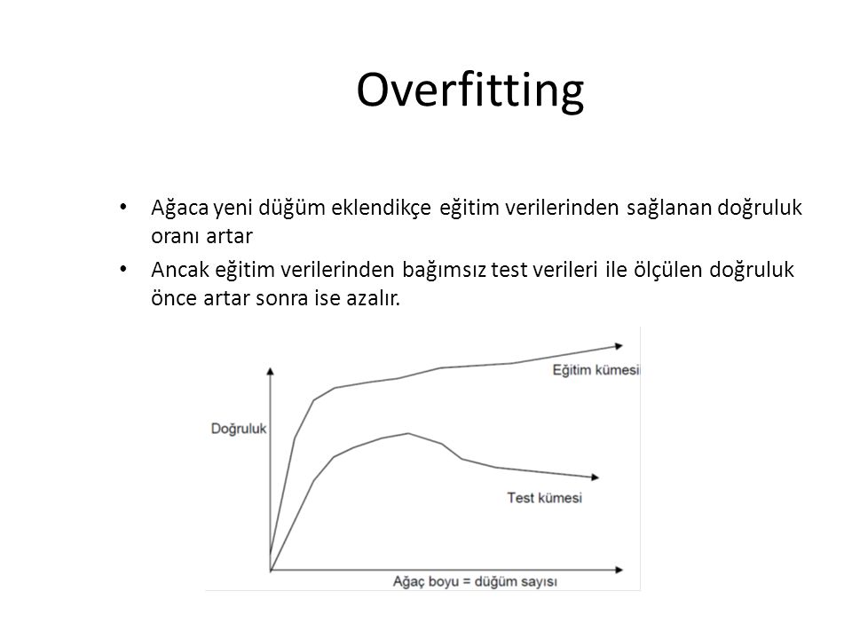 Overfitting Ağaca yeni düğüm eklendikçe eğitim verilerinden sağlanan doğruluk oranı artar Ancak eğitim verilerinden bağımsız test verileri ile ölçülen