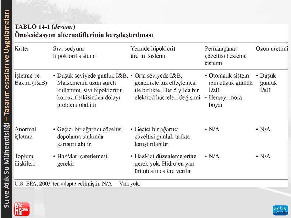 ARSENİK Arıtma Stratejileri :  Önoksidasyon İşlemleri;  İyon değişimi.