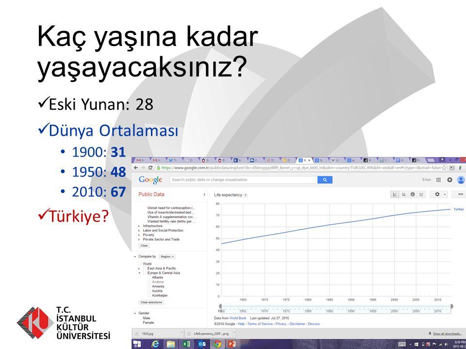 Kaç yaşına kadar yaşayacaksınız? Eski Yunan: 28 Dünya Ortalaması 1900: 31 1950: 48 2010: 67 Türkiye?