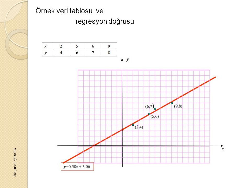 Örnek veri tablosu ve regresyon doğrusu Sayısal Analiz