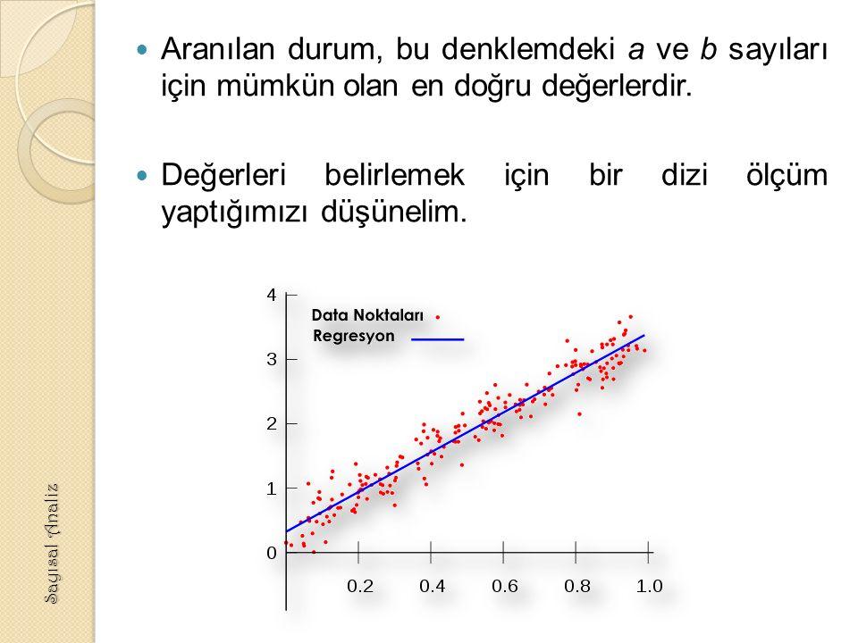 Aranılan durum, bu denklemdeki a ve b sayıları için mümkün olan en doğru değerlerdir.
