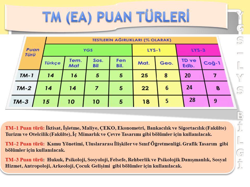 TM–1 Puan türü: İktisat, İşletme, Maliye, ÇEKO, Ekonometri, Bankacılık ve Sigortacılık (Fakülte) Turizm ve Otelcilik (Fakülte), İç Mimarlık ve Çevre Tasarımı gibi bölümler için kullanılacak.