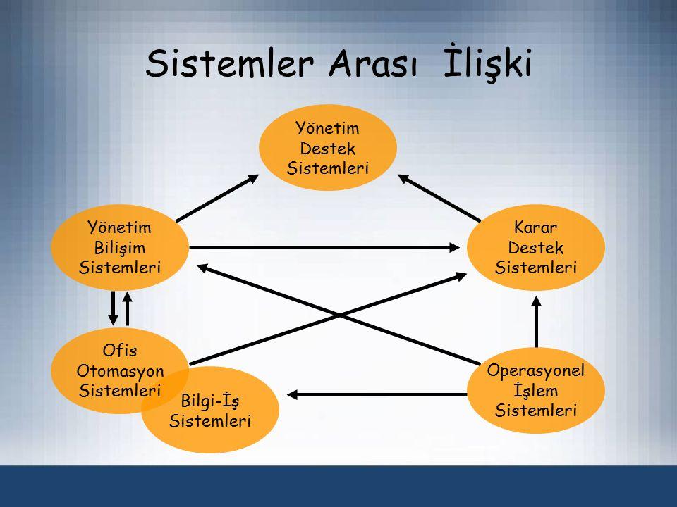Sistemler Arası İlişki Yönetim Destek Sistemleri Yönetim Bilişim Sistemleri Karar Destek Sistemleri Bilgi-İş Sistemleri Ofis Otomasyon Sistemleri Operasyonel İşlem Sistemleri