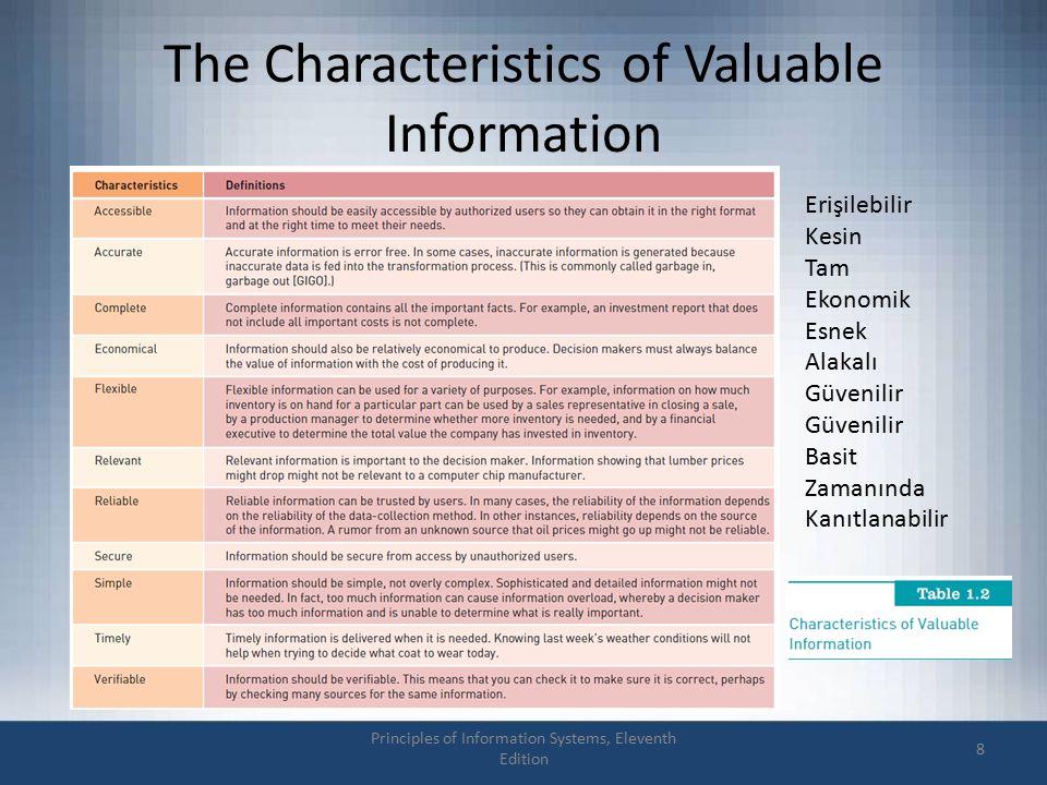 The Characteristics of Valuable Information Principles of Information Systems, Eleventh Edition 8 Erişilebilir Kesin Tam Ekonomik Esnek Alakalı Güvenilir Basit Zamanında Kanıtlanabilir