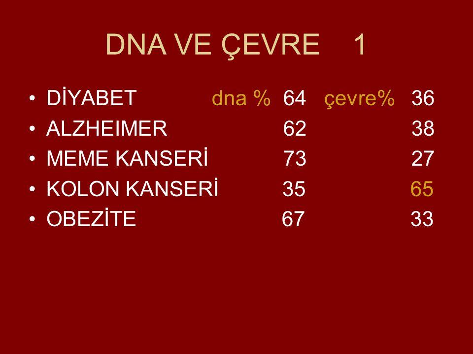 DNA VE ÇEVRE 1 DİYABET dna % 64 çevre% 36 ALZHEIMER 62 38 MEME KANSERİ 73 27 KOLON KANSERİ 35 65 OBEZİTE 67 33