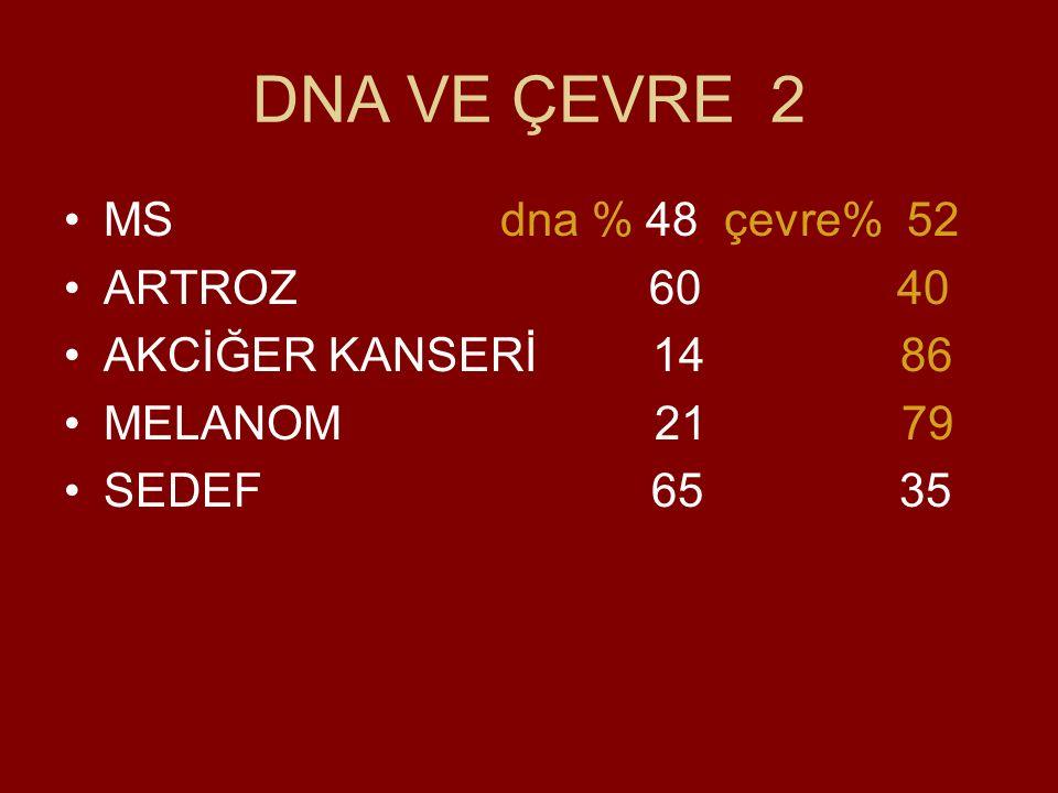 DNA VE ÇEVRE 2 MS dna % 48 çevre% 52 ARTROZ 60 40 AKCİĞER KANSERİ 14 86 MELANOM 21 79 SEDEF 65 35