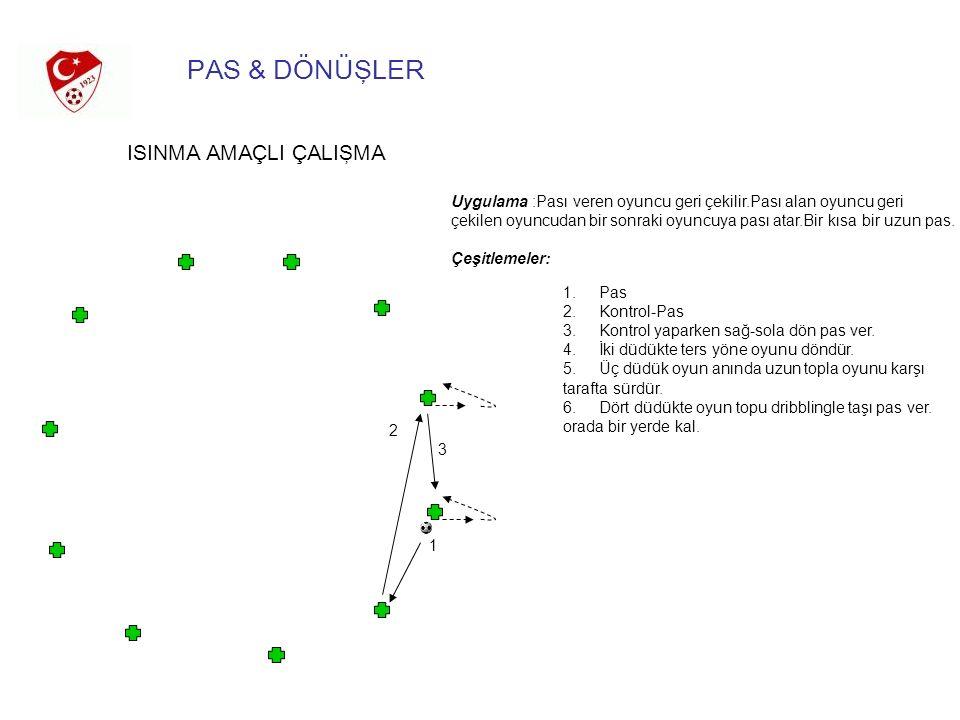 PAS & DÖNÜŞLER ISINMA AMAÇLI ÇALIŞMA 2 3 1 Uygulama :Pası veren oyuncu geri çekilir.Pası alan oyuncu geri çekilen oyuncudan bir sonraki oyuncuya pası