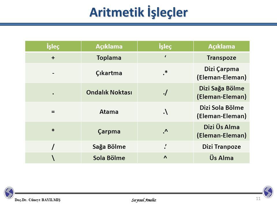 Doç.Dr. Cüneyt BAYILMIŞ Sayısal Analiz Aritmetik İşleçler 11 İşleçAçıklamaİşleçAçıklama +Toplama'Transpoze -Çıkartma.* Dizi Çarpma (Eleman-Eleman).Ond