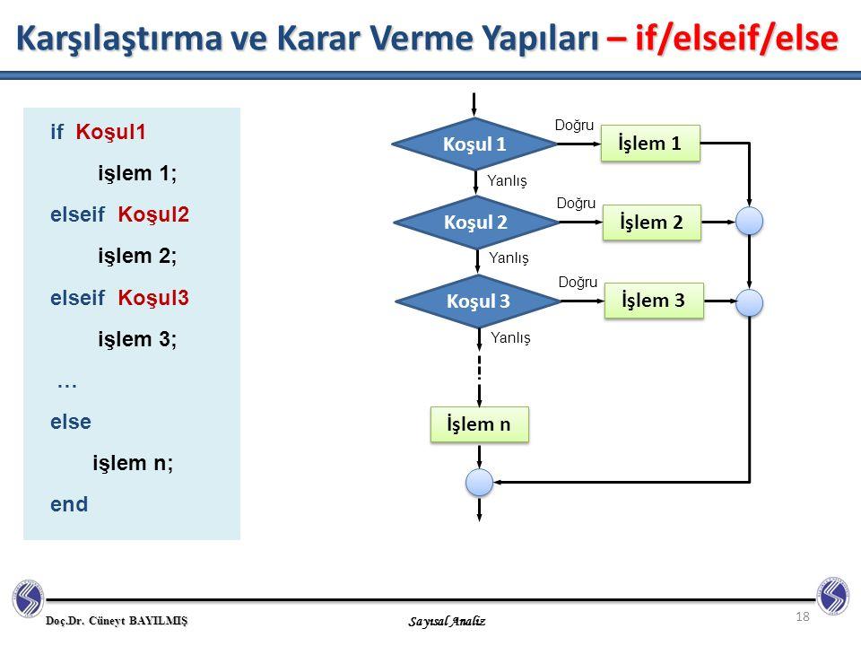 Doç.Dr. Cüneyt BAYILMIŞ Sayısal Analiz Karşılaştırma ve Karar Verme Yapıları – if/elseif/else 18 if Koşul1 işlem 1; elseif Koşul2 işlem 2; elseif Koşu