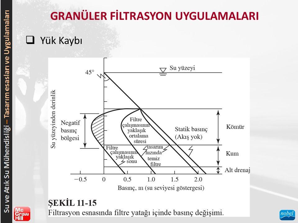 GRANÜLER FİLTRASYON UYGULAMALARI  Yük Kaybı