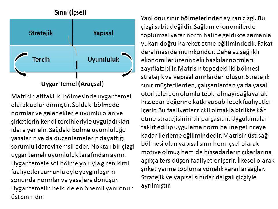 Sınır (İçsel) Uygar Temel (Araçsal) Matrisin alttaki iki bölmesinde uygar temel olarak adlandırmıştır. Soldaki bölmede normlar ve geleneklerle uyumlu