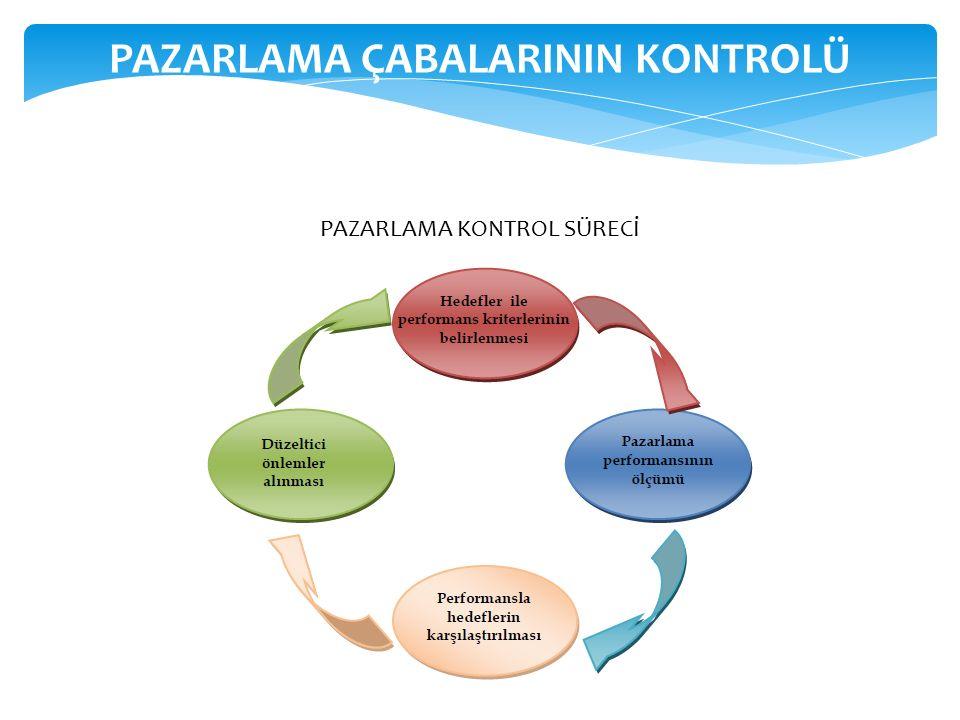 PAZARLAMA ÇABALARININ KONTROLÜ PAZARLAMA KONTROL SÜRECİ