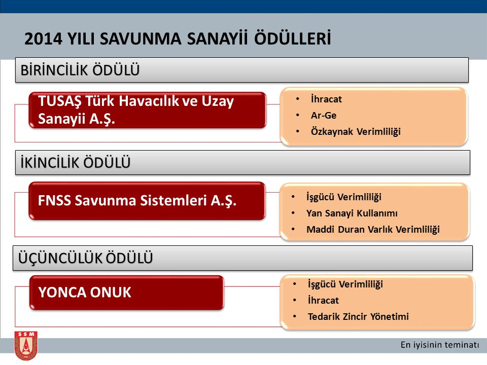 2014 YILI SAVUNMA SANAYİİ ÖDÜLLERİ TUSAŞ Türk Havacılık ve Uzay Sanayii A.Ş. İhracat Ar-Ge Özkaynak Verimliliği BİRİNCİLİK ÖDÜLÜ FNSS Savunma Sistemle