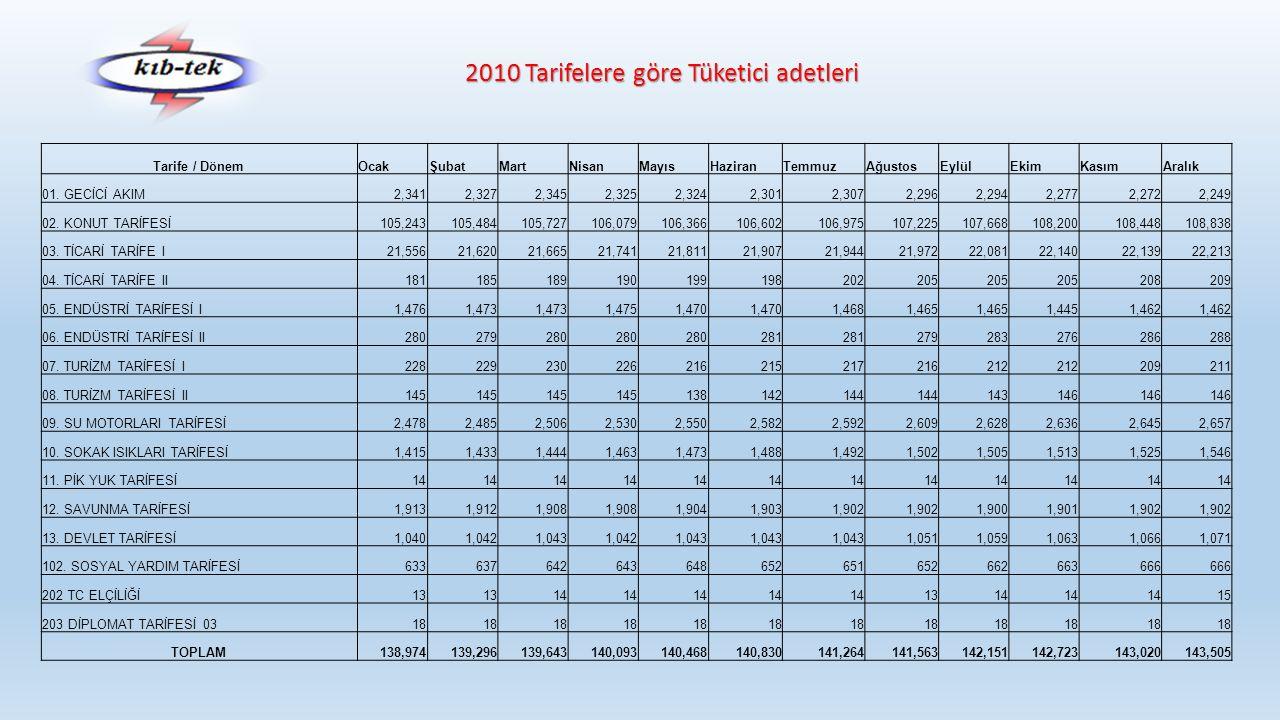2010 Tarifelere göre Tüketici adetleri Tarife / DönemOcakŞubatMartNisanMayısHaziranTemmuzAğustosEylülEkimKasımAralık 01. GECİCİ AKIM2,3412,3272,3452,3