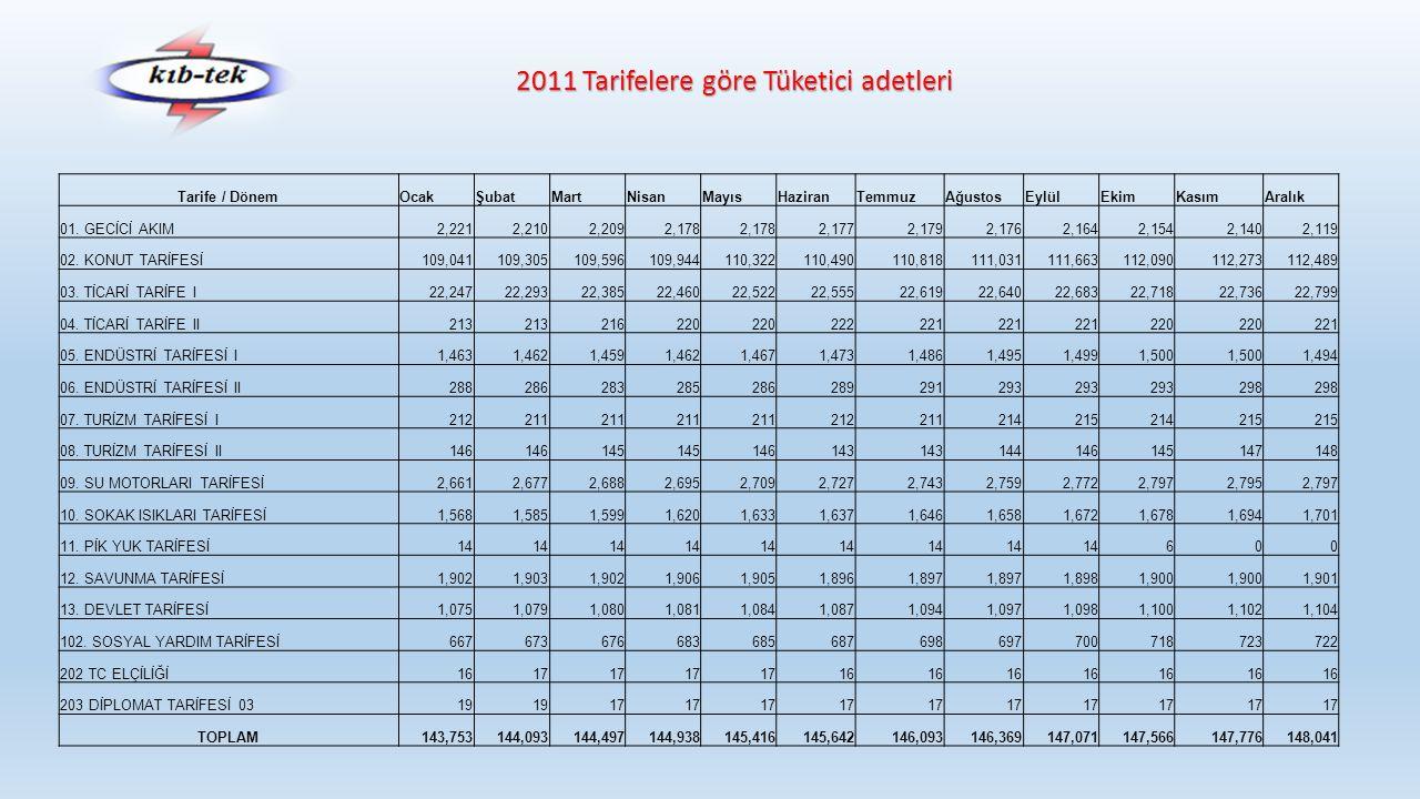 2011 Tarifelere göre Tüketici adetleri Tarife / DönemOcakŞubatMartNisanMayısHaziranTemmuzAğustosEylülEkimKasımAralık 01. GECİCİ AKIM2,2212,2102,2092,1