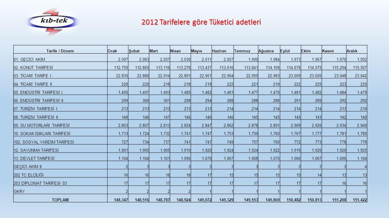 2012 Tarifelere göre Tüketici adetleri Tarife / DönemOcakŞubatMartNisanMayısHaziranTemmuzAğustosEylülEkimKasımAralık 01. GECİCİ AKIM2,0972,0832,0572,0