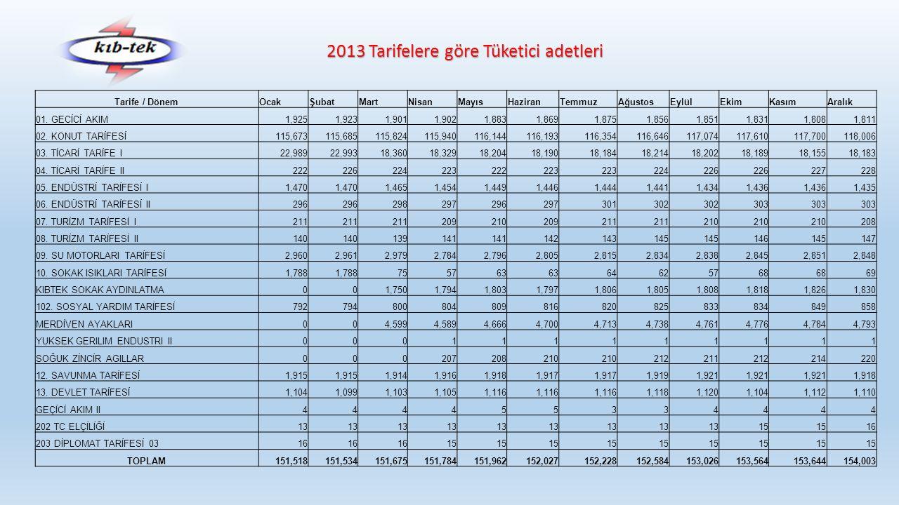 2013 Tarifelere göre Tüketici adetleri Tarife / DönemOcakŞubatMartNisanMayısHaziranTemmuzAğustosEylülEkimKasımAralık 01. GECİCİ AKIM1,9251,9231,9011,9