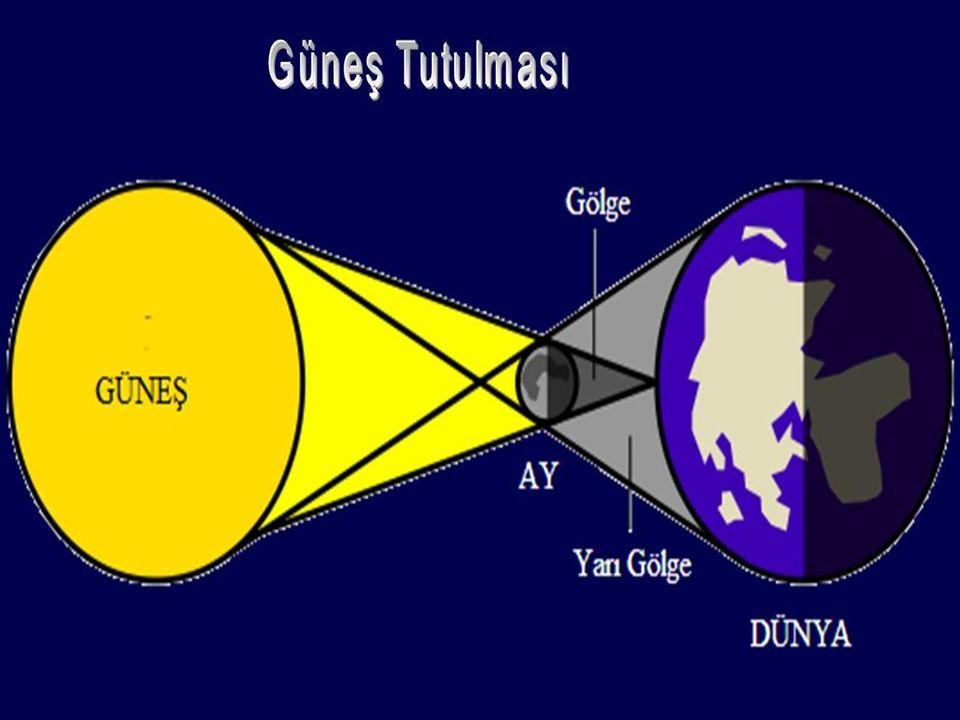 AY TUTULMASI Ay, Dünya etrafındaki dönüşünü tamamlarken Güneş, Dünya ve Ay bir doğru boyunca sıralanır.