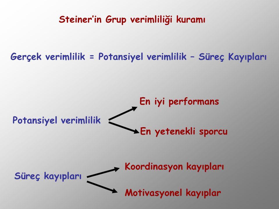 Steiner'in Grup verimliliği kuramı Gerçek verimlilik = Potansiyel verimlilik – Süreç Kayıpları Potansiyel verimlilik En iyi performans En yetenekli sp