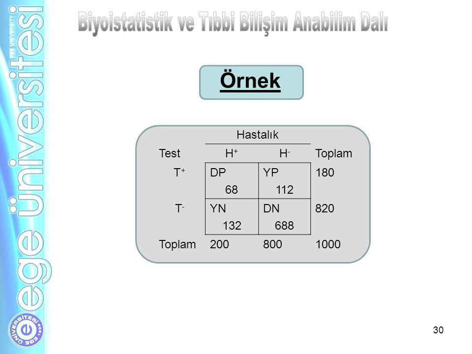 30 Hastalık TestH+H+ H-H- Toplam T+T+ DP 68 YP 112 180 T-T- YN 132 DN 688 820 Toplam2008001000 Örnek