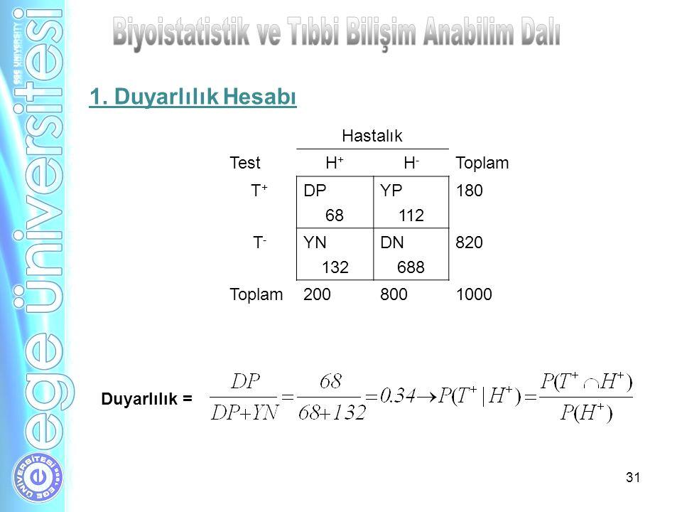 31 Hastalık TestH+H+ H-H- Toplam T+T+ DP 68 YP 112 180 T-T- YN 132 DN 688 820 Toplam2008001000 Duyarlılık = 1. Duyarlılık Hesabı