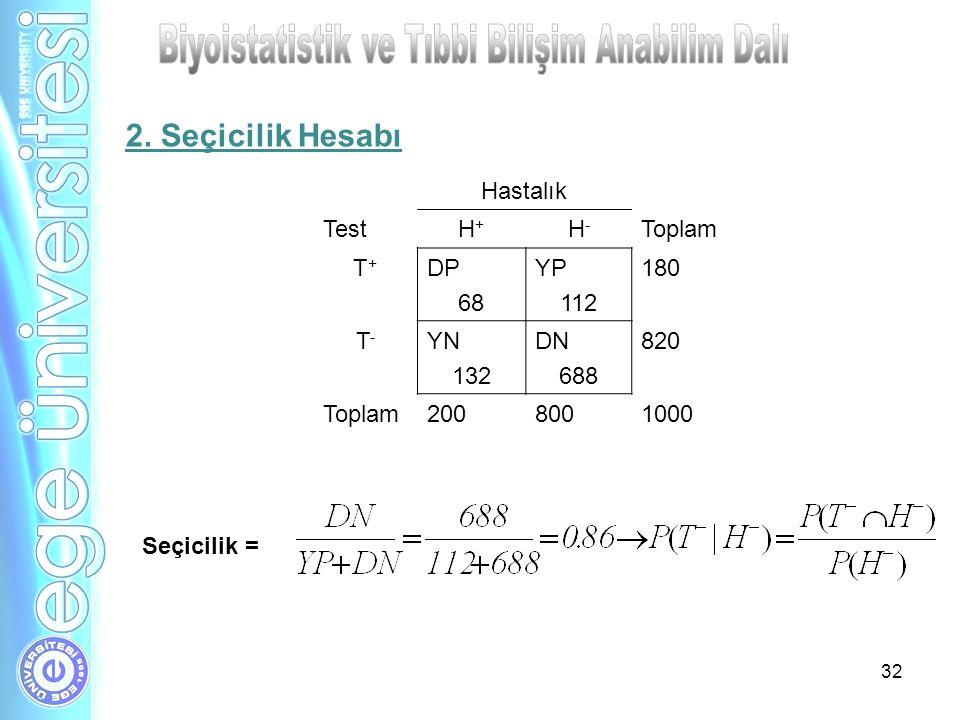 32 Hastalık TestH+H+ H-H- Toplam T+T+ DP 68 YP 112 180 T-T- YN 132 DN 688 820 Toplam2008001000 Seçicilik = 2. Seçicilik Hesabı