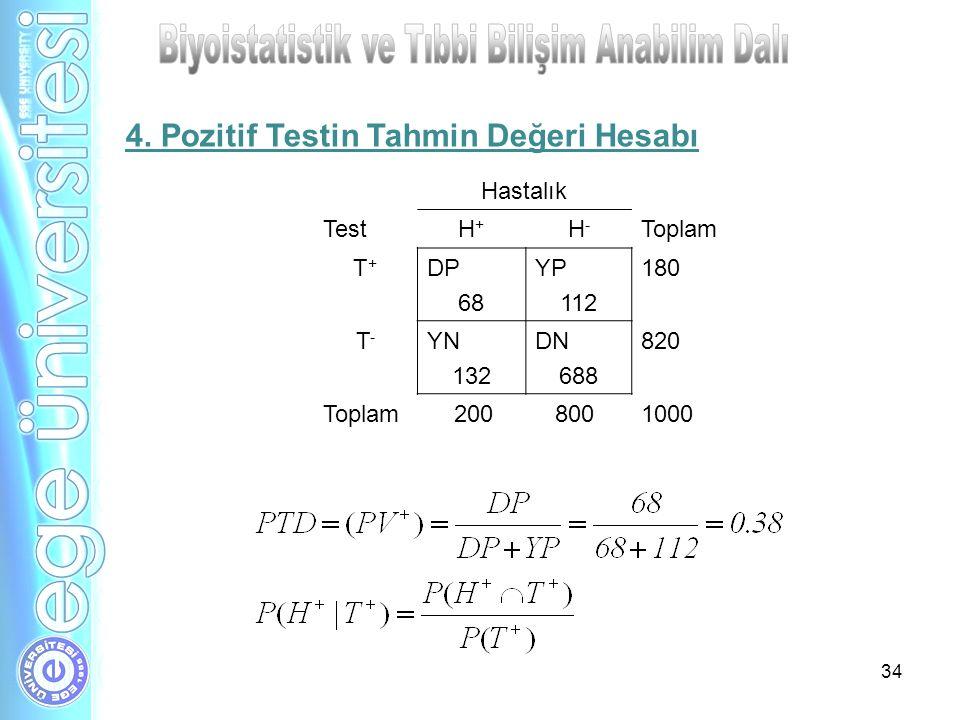 34 Hastalık TestH+H+ H-H- Toplam T+T+ DP 68 YP 112 180 T-T- YN 132 DN 688 820 Toplam 200 8001000 4. Pozitif Testin Tahmin Değeri Hesabı